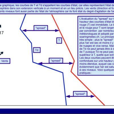 émagramme